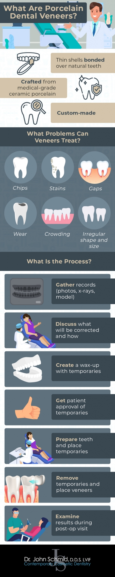 Porcelain veneers overview and process infographic